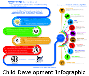 Child Development Infographic